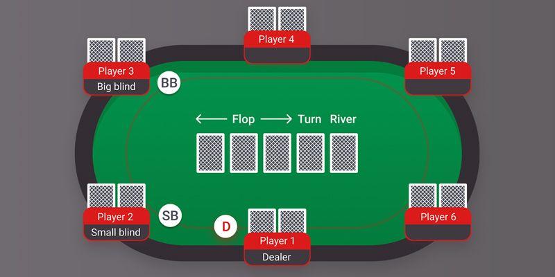 Principais Regras do Poker online