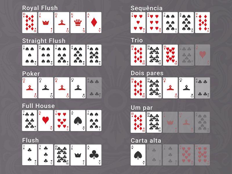 Valor das cartas e possíveis combinações