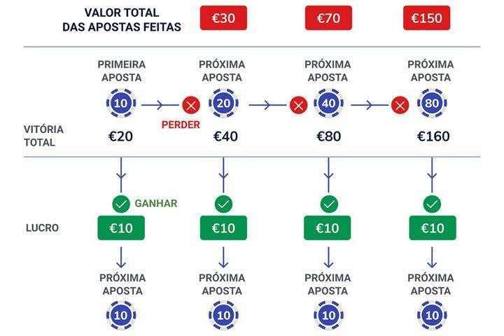 Sistema de apostas Martingale