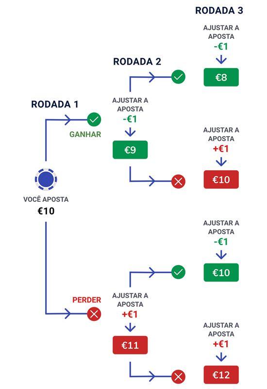 Sistema de apostas D Alembert