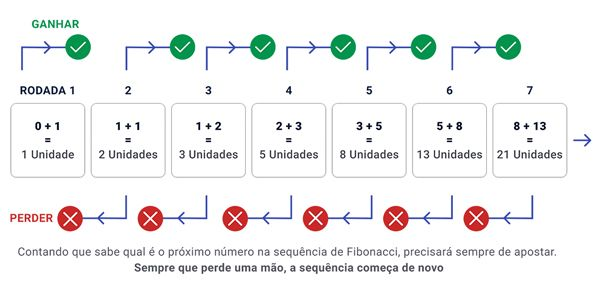 Sistema de apostas Fibonacci